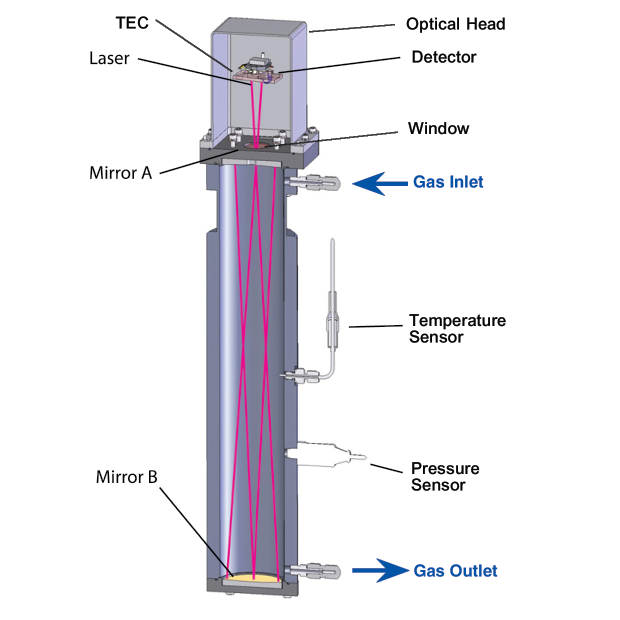 How TDL Technology Works - Gas Laser Schematic Diagram on